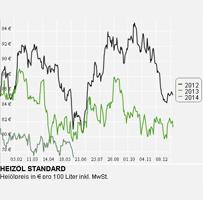 Heizölpreise in Deutschland erreichen ihren Tiefpunkt seit August 2011