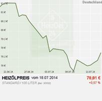 Festere Tendenz bei den Heizölpreisen